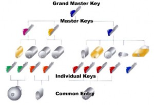 Butuci de usa in sistem master key